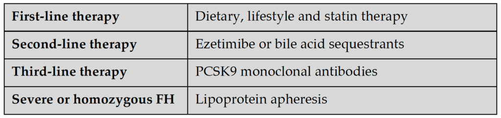 Basic treatment scheme for adults with familial hypercholesterolemia.