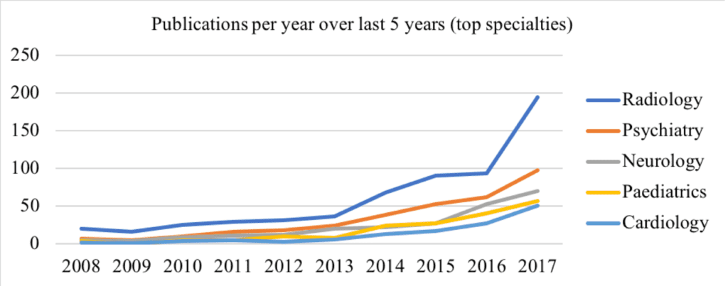 Fig. 1: Total annual publications (abscissa) from 2008 to 2017 involving artificial intelligence, machine learning, or deep learning, in the Web of Science database (OECD 3.02 Clinical Medicine subcategory) for the top 5 publishing medical specialties.