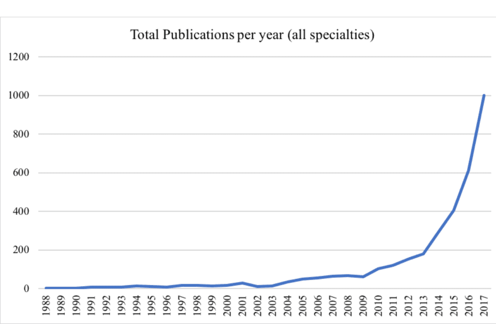 Fig. 2: Total annual publications (abscissa) from 1988 to 2017 involving artificial intelligence, machine learning, or deep learning, in the Web of Science database (OECD 3.02 Clinical Medicine subcategory) for all specialties.