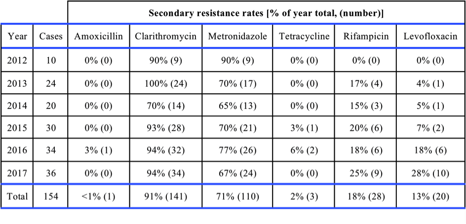 Table 1: Temporal trends of percentage of Helicobacter pylori isolates with secondary resistance to differing antimicrobials.